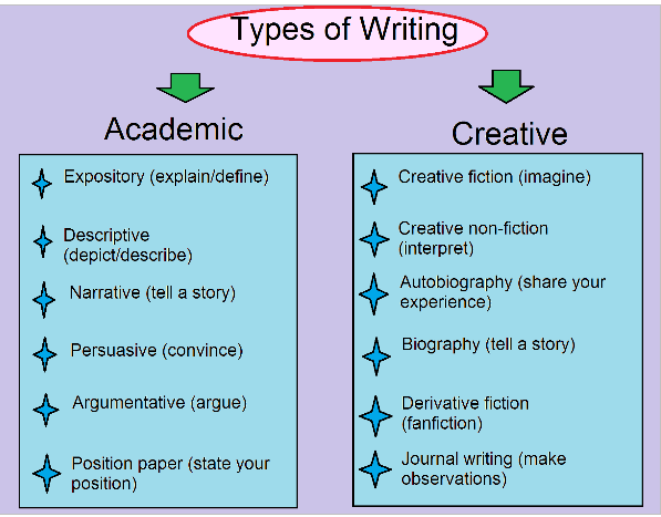 types of academic writing Undergraduate text types written academic genres that are typical for undergraduate level academic writing include a wide range of different text types in some cases, these are somewhat simplified versions of conventional research papers, where the demands for aspects like novelty, significance, depth.