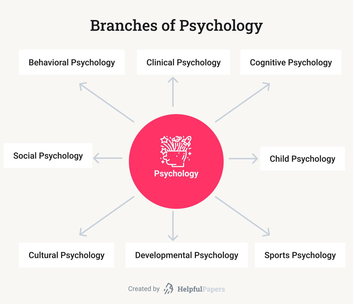 Psychology argumentative essay job interview homework assignments