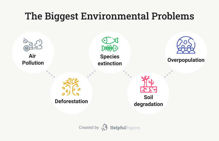 A list of 5 biggest environmental problems: air pollution, deforestation, species extinction, soil degradation, overpopulation.